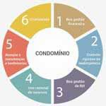 Empresas que prestam serviços para condominios