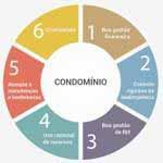 Prestadora de serviços para condominios